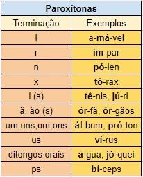 Tabela exemplos paroxítonas.